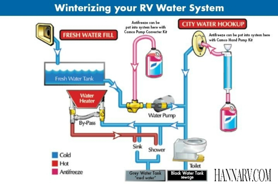 fresh water systems best rv water filter rv water tanks rv rh hannarv com camper water system diagram rv fresh water system diagram