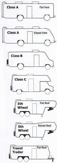Rv Cover Sizing Class A B C Camper Length Measuring