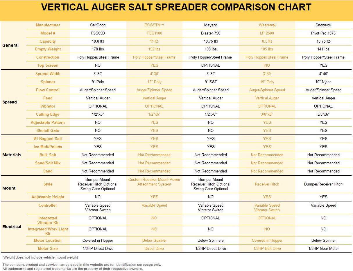 SaltDogg TGS05B Competitor Comparison Chart