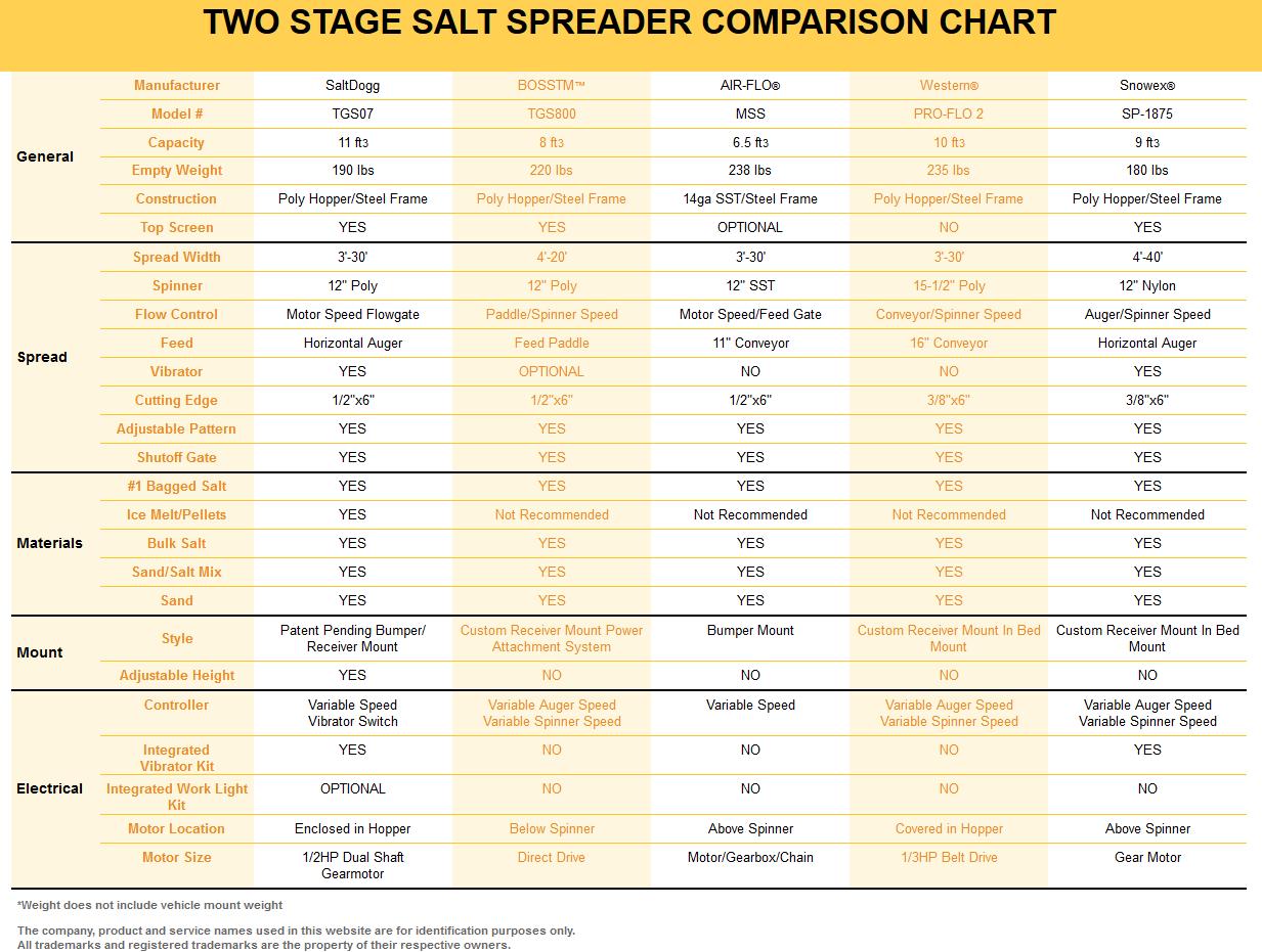 SaltDogg TGS07 Competitor Comparison Chart