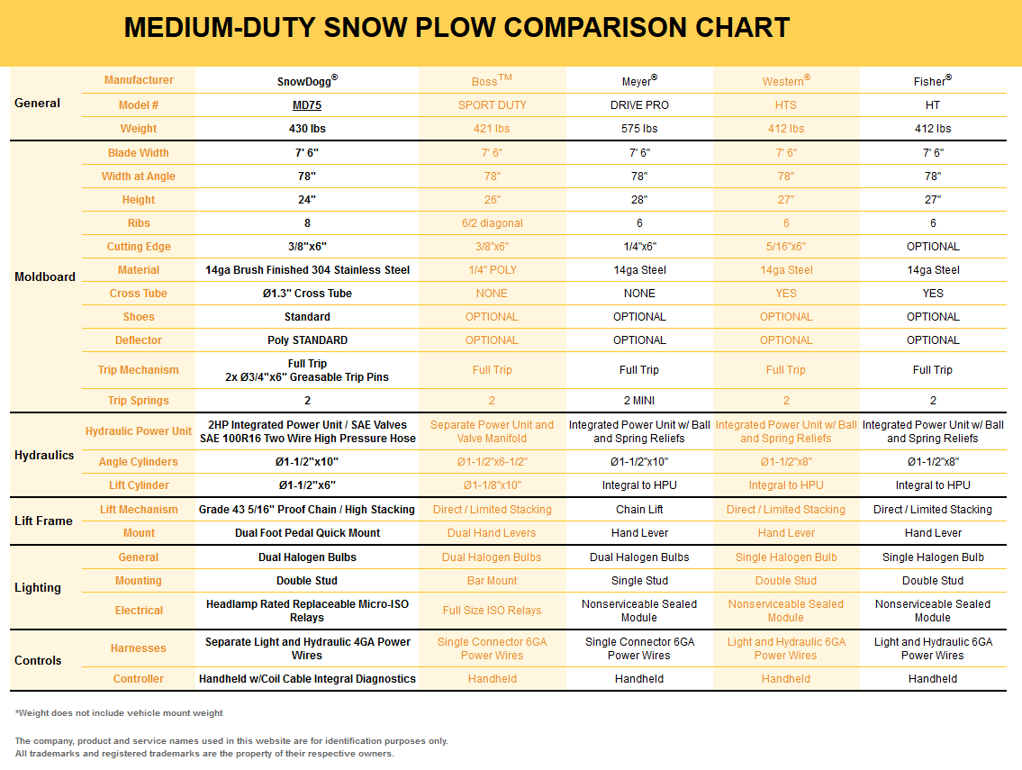 snowdogg md75 stainless steel snow plow snowdogg md series plow manual for this plow snowdogg md75 comparison chart