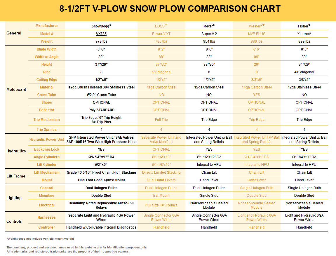 SnowDogg VXF85 Stainless Steel Snow V Plow Comparison Chart snowdogg vxf85 stainless steel heavy duty v plow with regenerative snowdogg plow wiring diagram at crackthecode.co