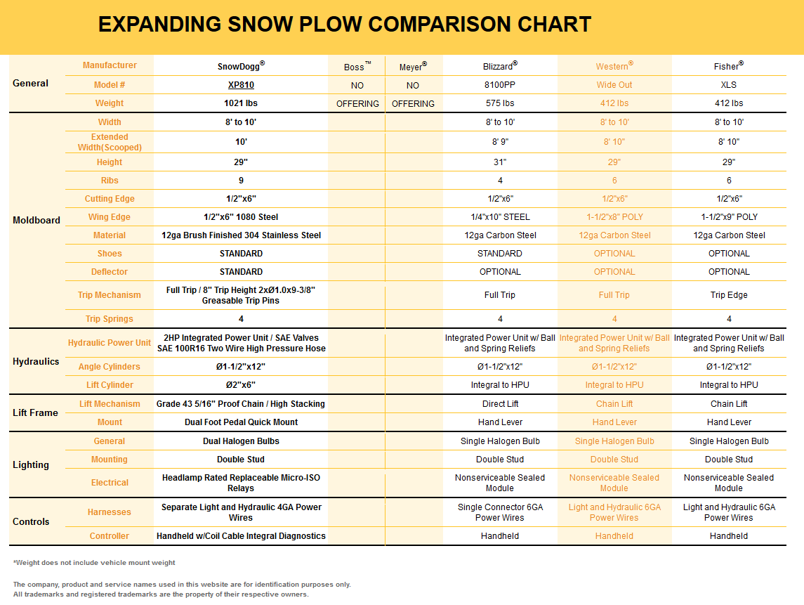 SnowDogg XP810 Stainless Steel Expanding Snow Plow Comparison Chart snowdogg xp810 expandable wing stainless steel snowplow xp810 snowdogg plow wiring diagram at crackthecode.co