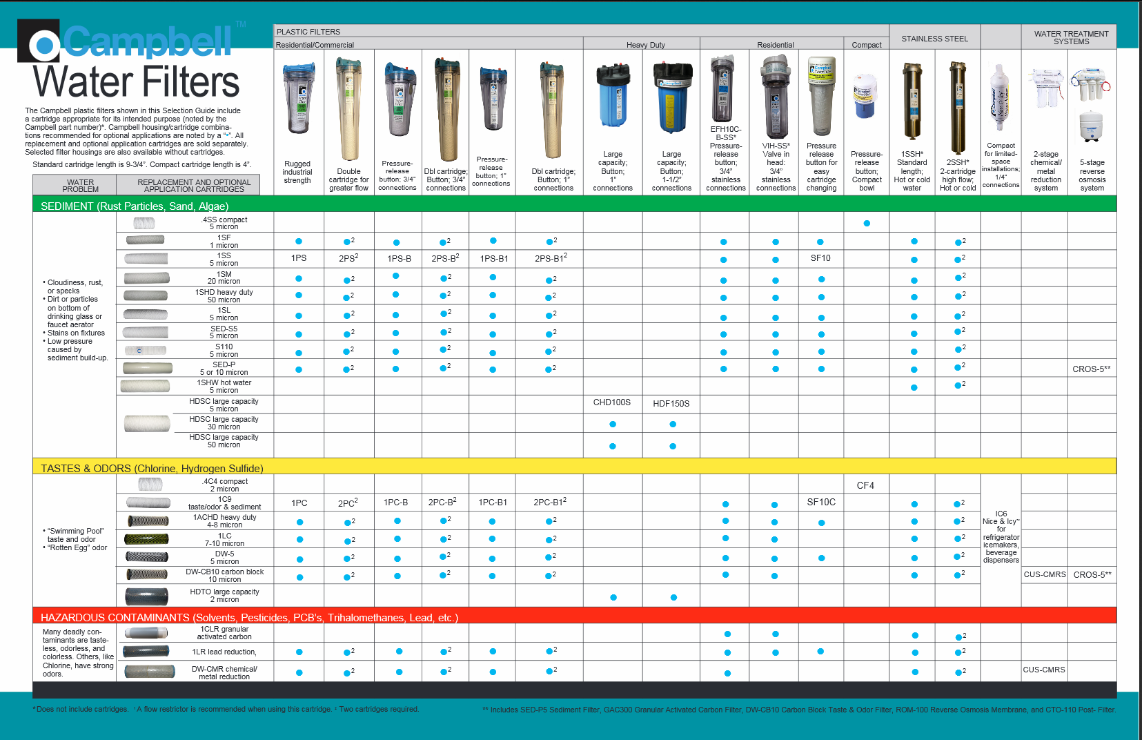 campbell water filters comparison chart - Water Filter Cartridge