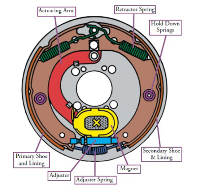 FAQs/How-To-Select-Electric-Brakes-And-Brake-